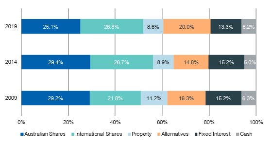 Super fund asset allocations have shifted towards alternatives