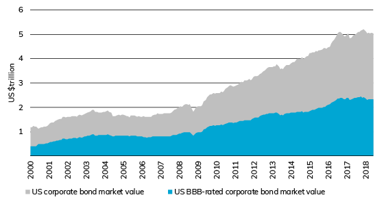 Chart - US corporate bond market value vs US BBB-rated Corporate Bond market value