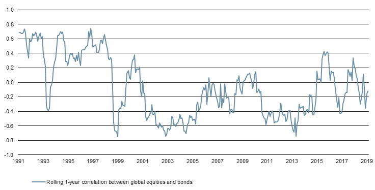 Equities and bonds are not always negatively correlated